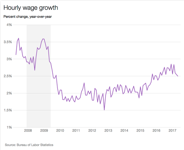 wage-growth-may17.png