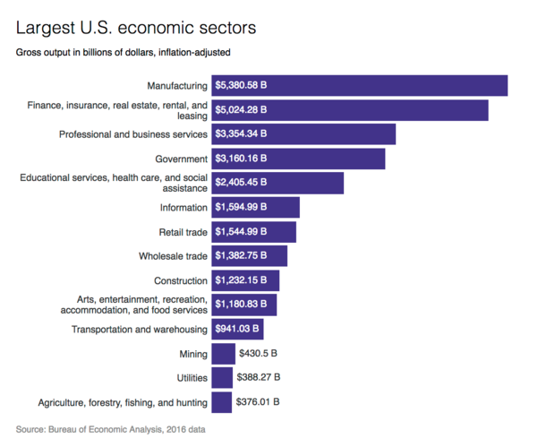 economy-sectors-output.png