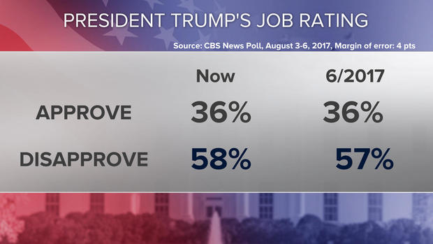Trump's approval rating remains low, but views on economy ...