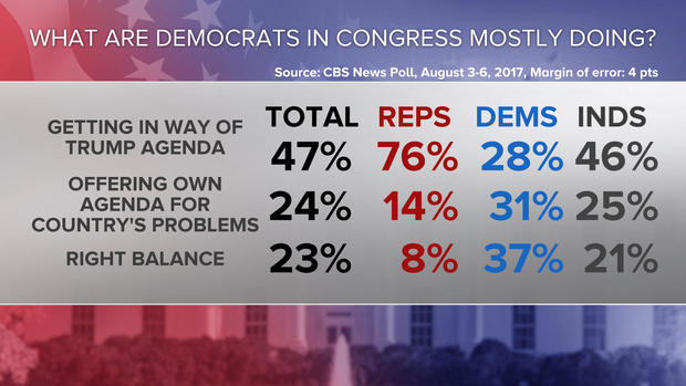 08-what-are-dems-on-congress-doing-poll-0808.jpg