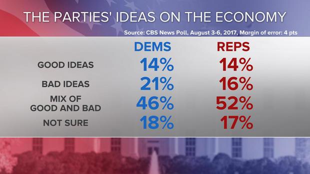 11-party-ideas-on-the-ecomony-poll-0808.jpg
