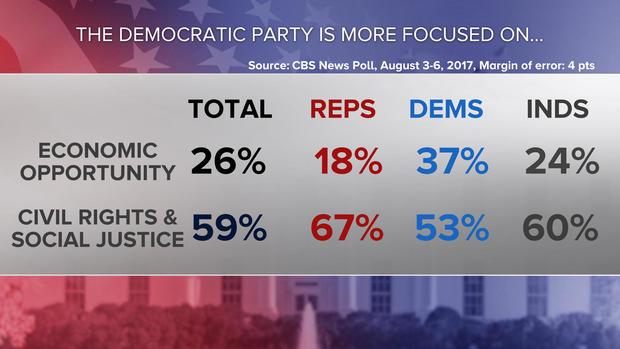 09-dems-is-focused-poll-0808.jpg