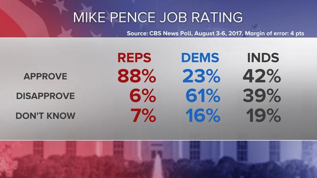 15-mike-pence-job-rating-split-poll-0808-7pm.jpg
