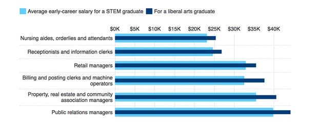 stem-grad-salaries.png