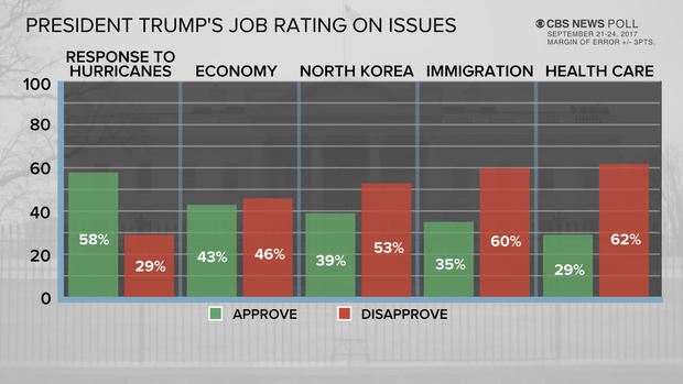 poll-8-trump-rating-issues-0925-upd.jpg