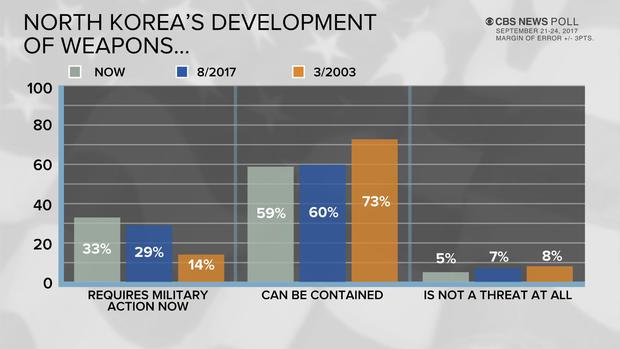 poll-2-nk-weapons-dev-upd.jpg
