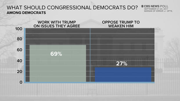 poll-10-dems-congress-trump-0925.jpg