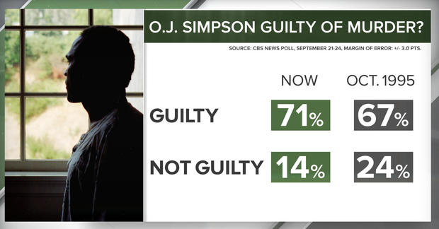 CBS News Poll graphics: O.J. Simpson Guilty of Murder?