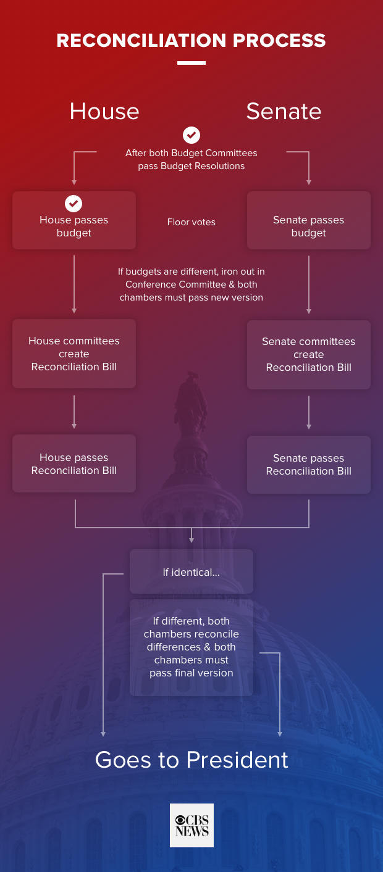 flowchartreconciliation-1.jpg