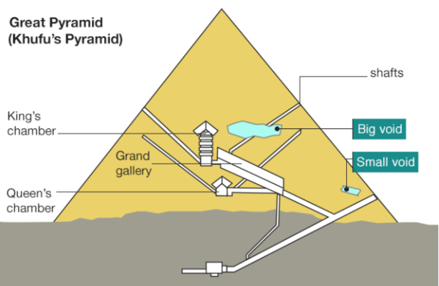 Great Pyramid void: Secret chamber discovered in Giza
