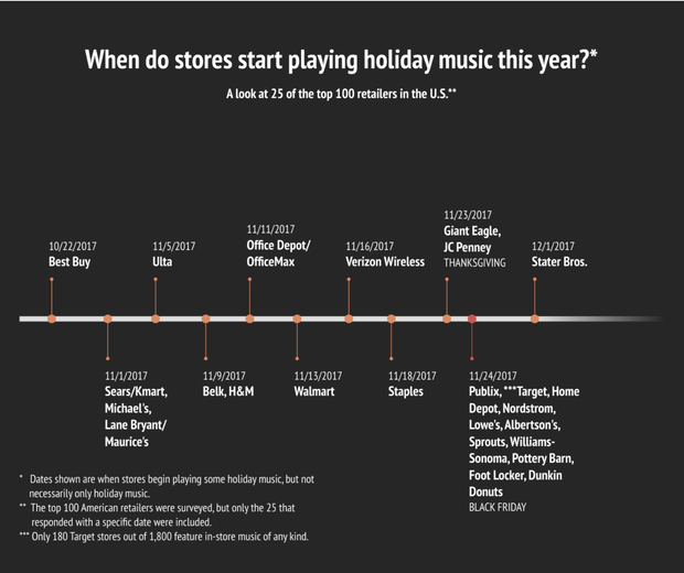 Tampa Bay Times Christmas music survey