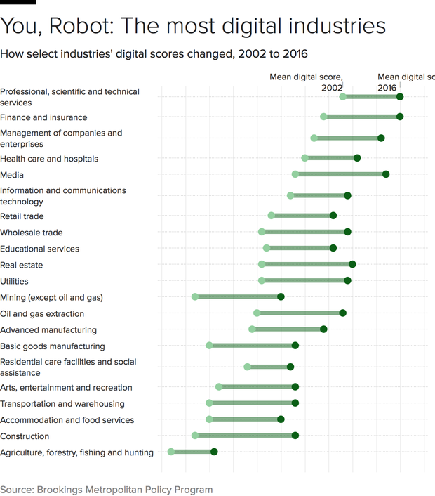 jobs-digital-scores-industries.png