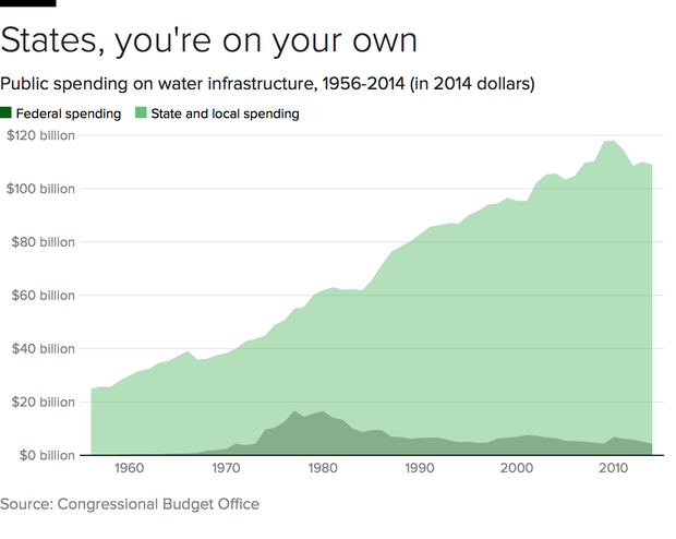 water-spending.png