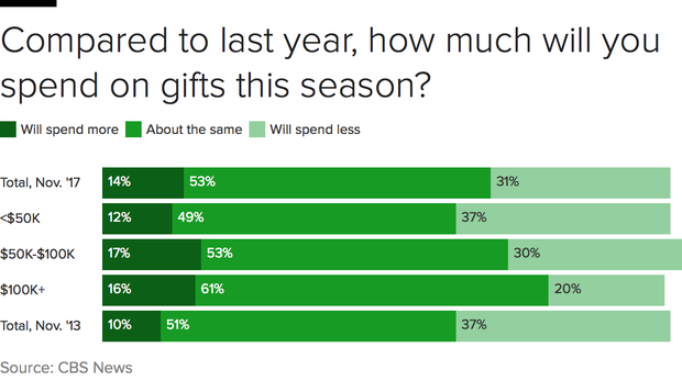 thanksgiving-spending-plans.png