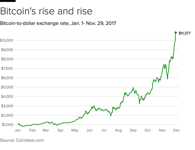 Bitcoin How High Could The Price Go