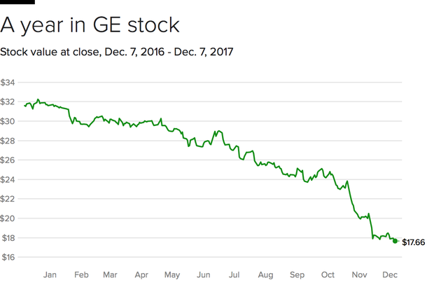 ge-stock.png