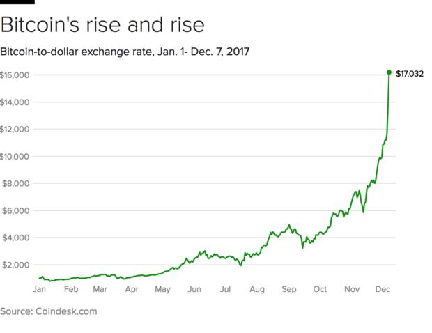 bitcoin-dec-7.png