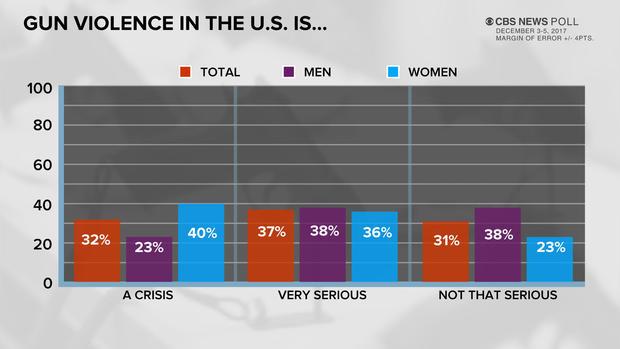 poll-1-guns-1208.jpg
