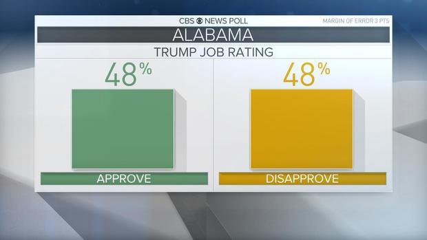 Alabama Senate race: Doug Jones wins, but Roy Moore isn't