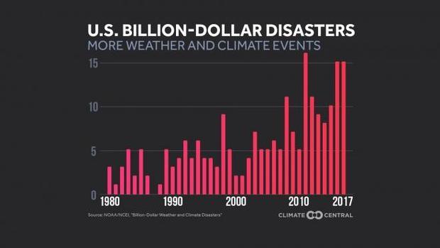 climate-central-2017-12-20.jpg