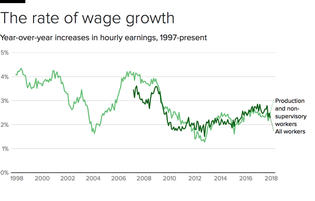 wage-growth-1980s-now.png