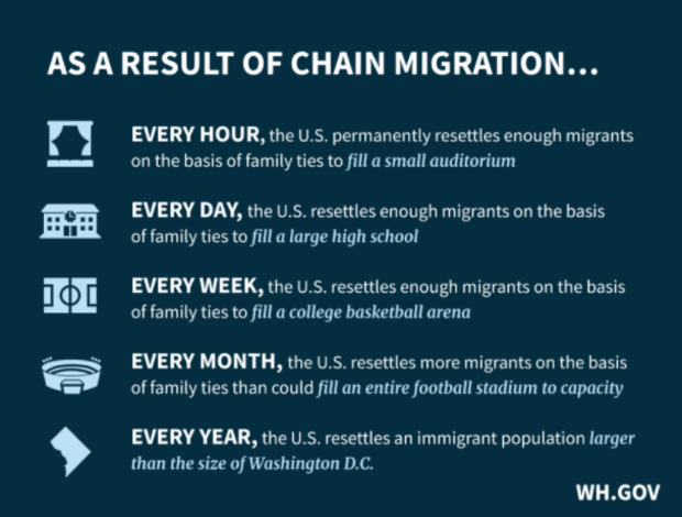 What is Chain Migration? Family reunification? Definition