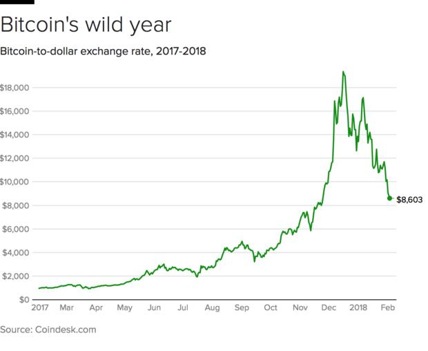 bitcoin-20180202.png