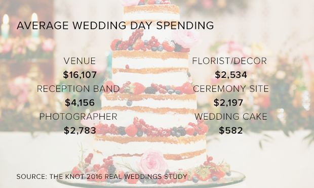 wedding-day-spending.png