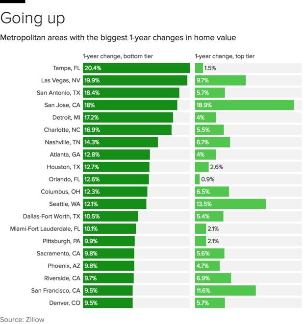 home-value-changes-bottom.png