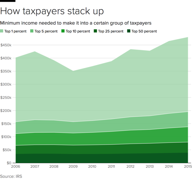 taxpayer-chart.png