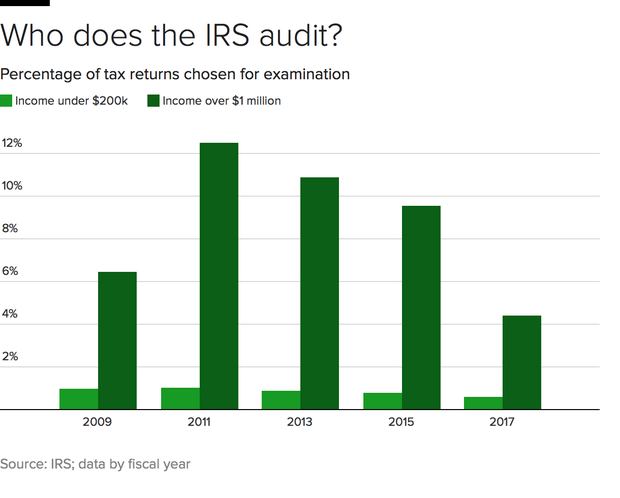 irs-audits-bar.png