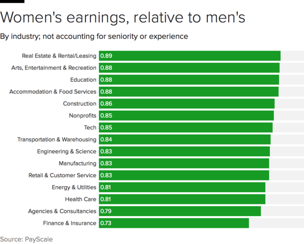 paygap-industry.png