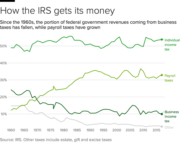 irs-funding-sources-timeline.png