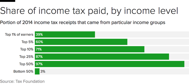 irs-income-levels.png