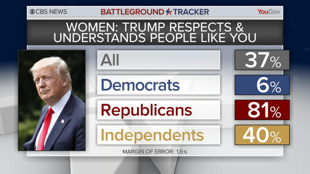 bt-poll-women-trump.jpg