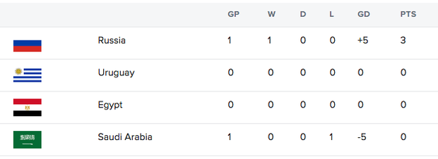 Group A Standings after day 1