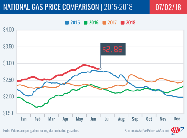 Gas at four-year high for July Fourth holiday, a deadly day