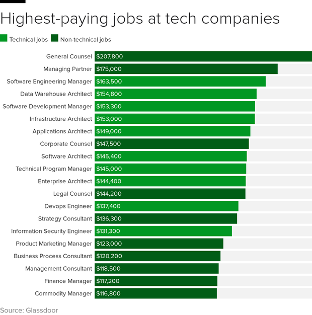 tech-co-jobs-pay.png