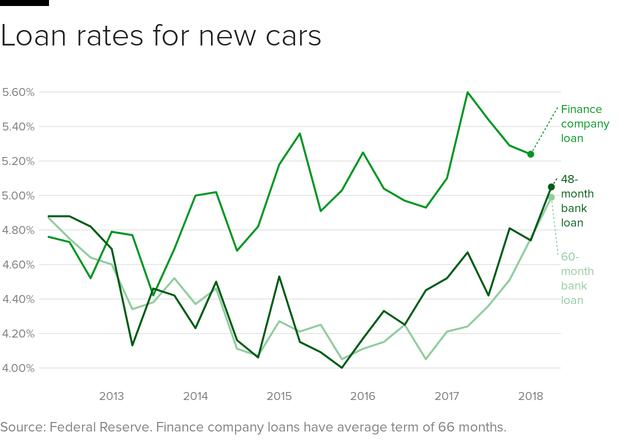 car-loan-rates.png
