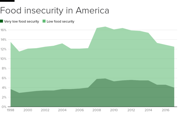 As Trump Targets Food Stamps Hunger Around The US Remains High