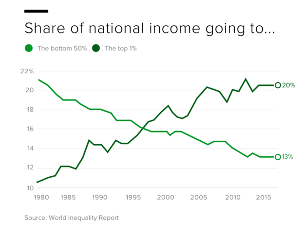 us-income-shares.png