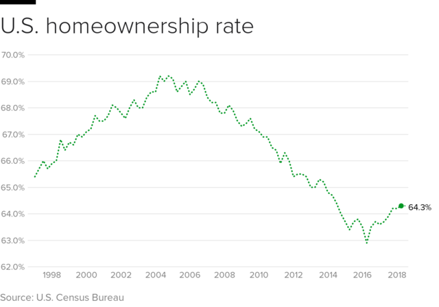 homeownership-rate.png