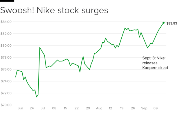 nike-stock.png