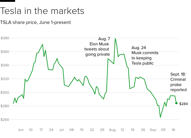 tsla-stock-annotated.png