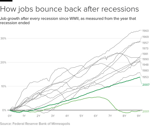 job-recovery-recessions.png