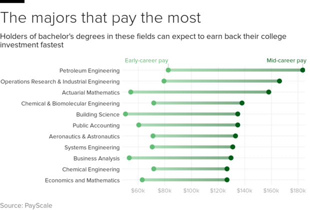payscale-10-majors.png