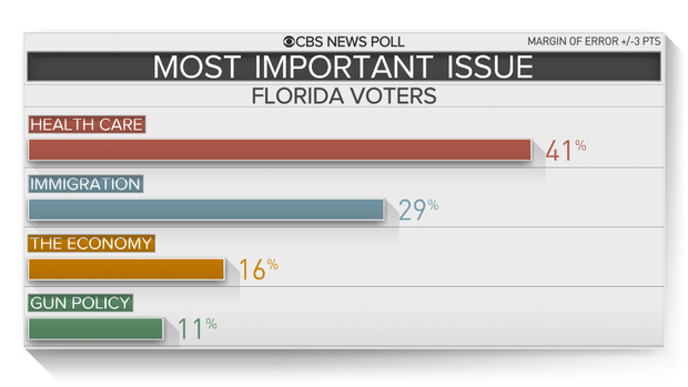 florida-most-important-issues.png