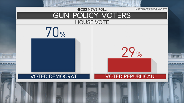 poll-3-gun-policy-vote.png