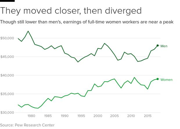earnings-men-women.png
