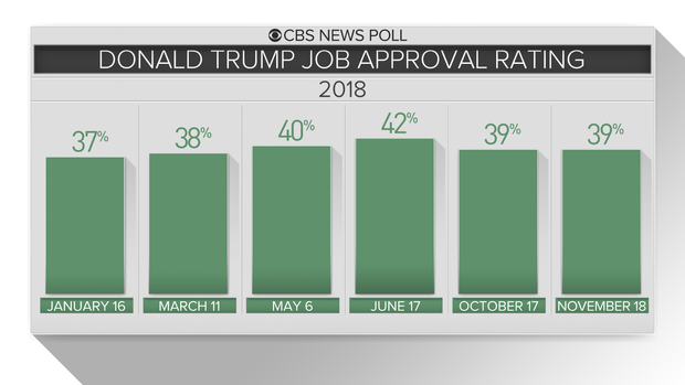 gfx1-trump-approval-2018-v2.png